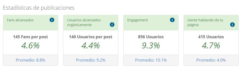 Estadísticas con Page performance de Cool Tabs