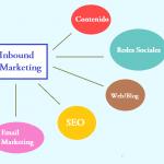 Inbound Marketing : Qué es y cómo utilizarlo
