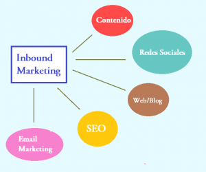 Inbound Marketing imagen