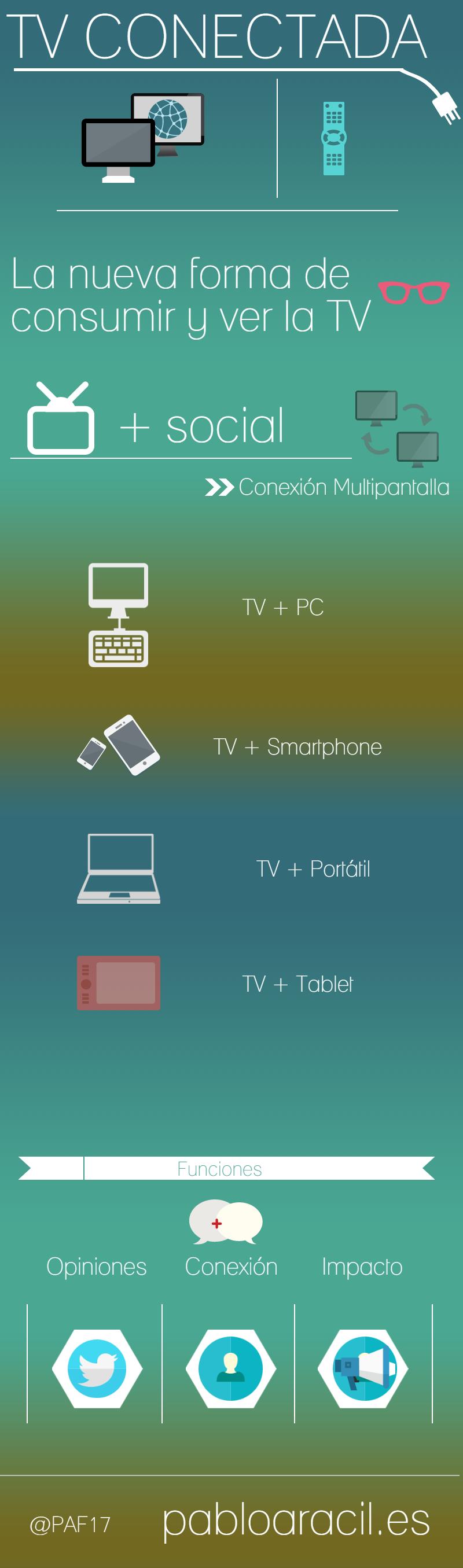 Infografía TV conectada