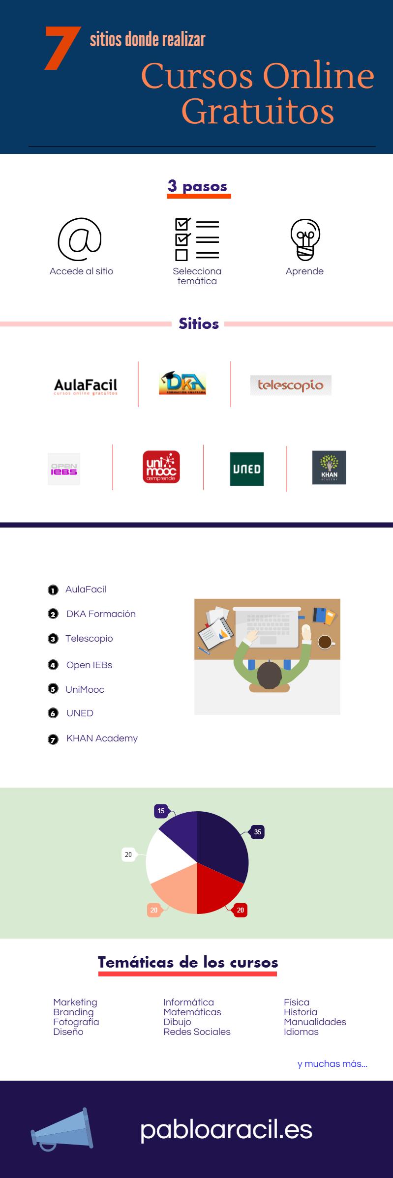 cursos-online-gratuitos-infografia