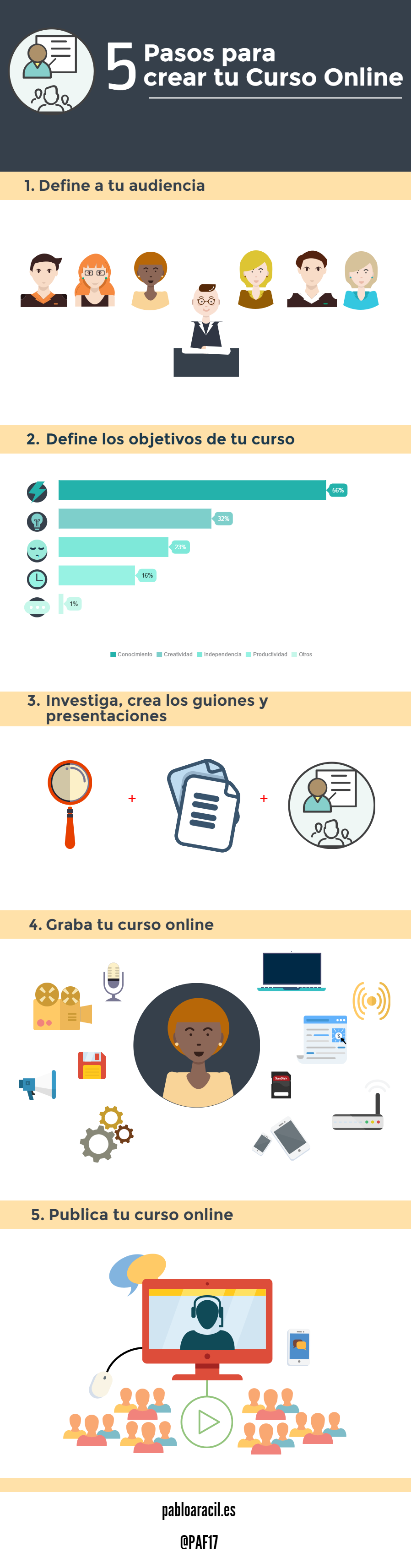 5 pasos para crear cursos online