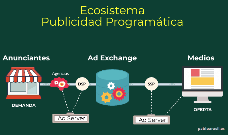 ecosistema publicidad programatica