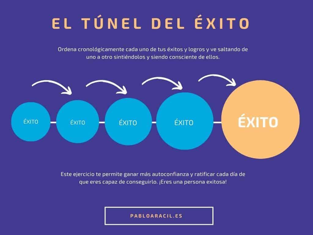El túnel del éxito
